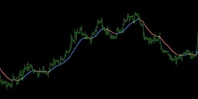 Forex Ema Colour Trend Indicater  • 25£