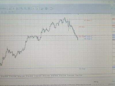 Forex Indicater  Support And Resistance Lines • 15£