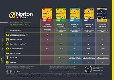 Norton 360 2021 ALL TITLES 1, 3, 5 & 10 Devices 1 Year UK/EU WHOLESALE EMAILED • 14.09£