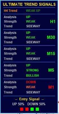 Ultimate Trend Indicator Signals Pro - Forex Trend Strategy Trading System - A1 • 19.91£