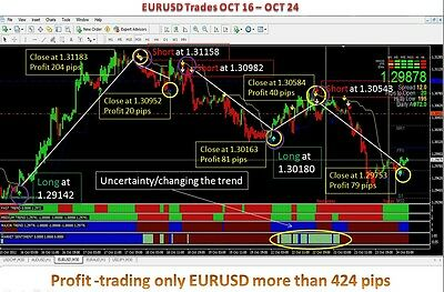 Forex System With 90% Accuracy! Very Profitable Forex Indicator System 4 Trading • 64.37£