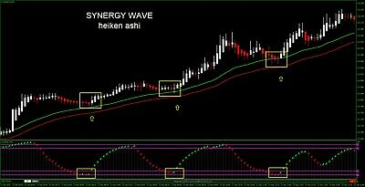 SYNERGY WAVE / NEW Binary Options / Forex & Crypto Trading Strategy • 35£