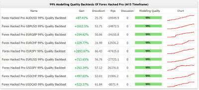 Forex Hacked Pro Scalping Expert Advisor • 25£