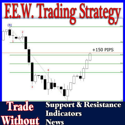 FOREX TRADING STRATEGY - Stock Futures Cryptocurrency NAKED TRADING . +5000 Pips • 27.72£